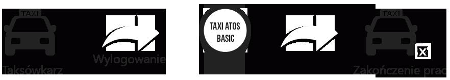 Systemu Taxi Basic - Zakończenie pracy